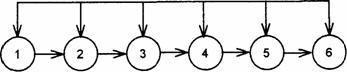 Модель послідовності проведення аналізу роботи  підприємства