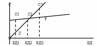 Залежність споживання від рівня доходу