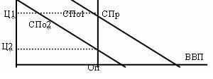 Модель сукупної пропозиції