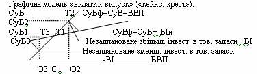 Кейнсіанський хрест