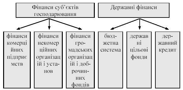 Склад фінансової системи