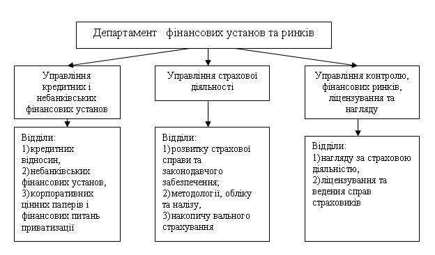Рис.1 Структурна будова Департаменту фінансових установ та ринків Міністерства фінансів України