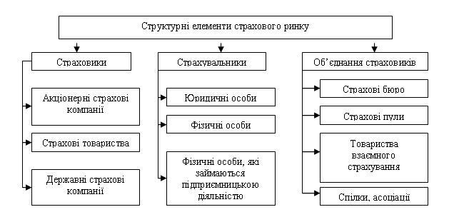 Рис. 2. Структурні елементи страхового ринку України