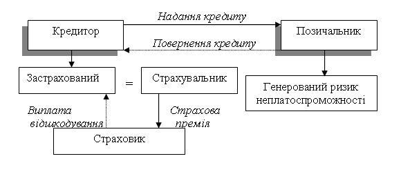 Рис. 4. Схема делькредерного страхування кредитів