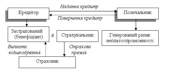 Рис. 5. Взаємовідносини сторін при гарантійному страхуванні