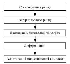Етапи сегментування ринку