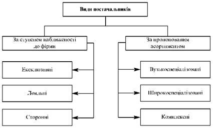 Класифікація постачальників