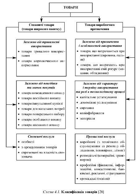 Класифікація товарів