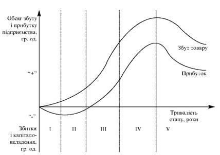 Етапи життєвого циклу товару