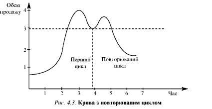Крива з повторюваним циклом