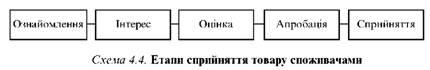 Етапи сприйняття товару