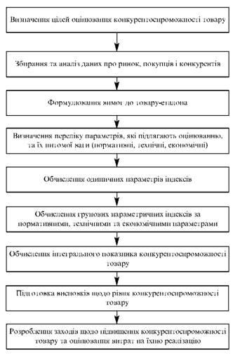 Алгоритм оцінювання конкурентоспроможності товару