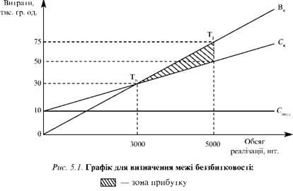 Графік для визнакчення межі беззбитковості