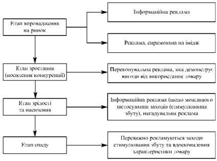 Класифікація реклами залежно від етапів життєвого циклу товарів