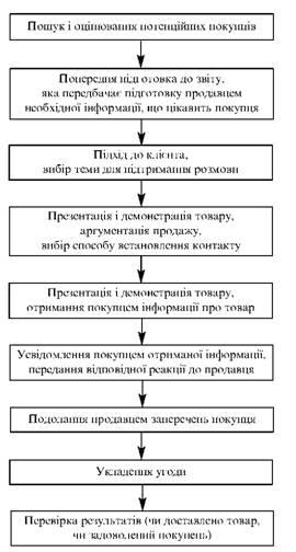 Етапи процесу персонального продажу
