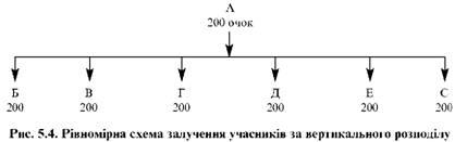 рівномірна схема залучення учасників за вертикального розподілу