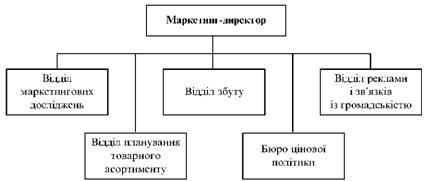 Організаційна структура служби маркетингу функціональної орієнтації