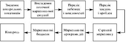 Структура маркетинг-плану підприємства