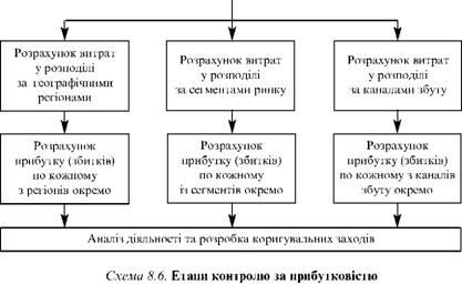 Етапи контролю за прибутковістю