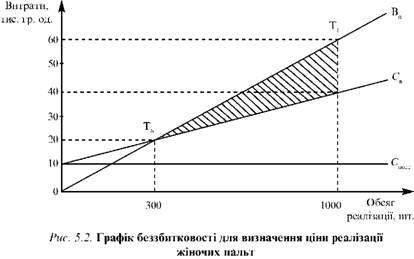 Графік беззбитковості для визначення ціни