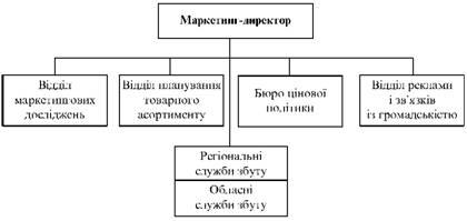 Організаційна структура служби маркетингу регіональної орієнтації