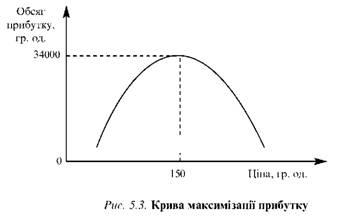 Крива максимізації прибутку