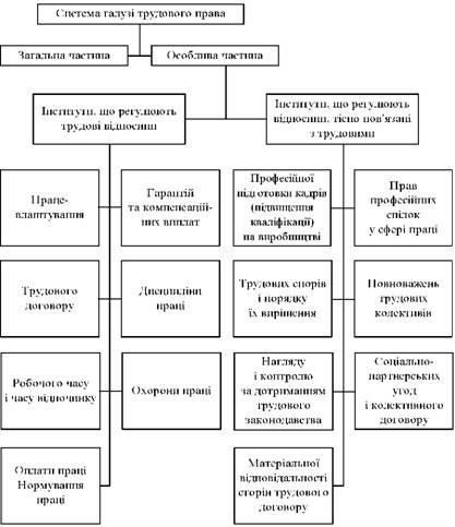 Система галузі трудового права