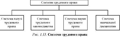 Система трудового права