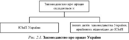 Законодавство про працю України