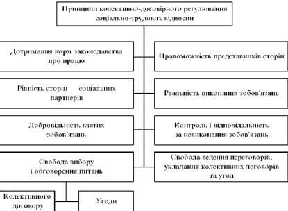 Принципи колективно-договірного регулювання соціально-трудових відносин
