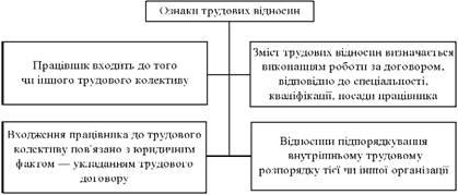 Ознаки трудових відносин