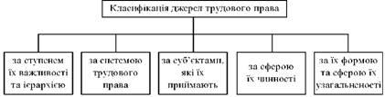 Класифікація джерел (форм) трудового права