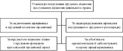 Ознаки розмежування відносин трудових від суміжних відносин цивільного права