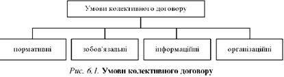 Умови колективного договору