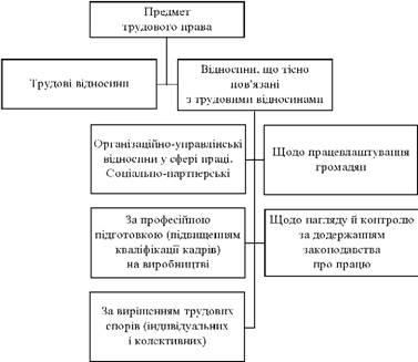 Відносини, тісно пов'язані з трудовими відносинами, за класифікацією О. В. Смірнова