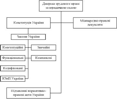 Види джерел (форм) трудового права за юридичною ієрархією