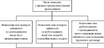 Види відносин у процесі працевлаштування громадян