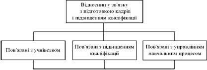 Відносини у зв'язку з підготовкою кадрів і підвищенням кваліфікації