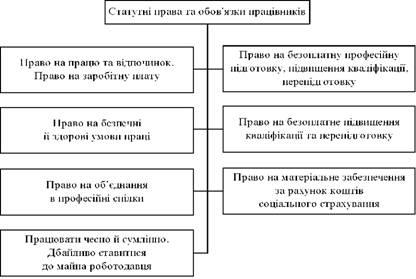 Статутні права та обов'язки працівників