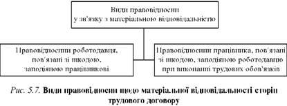 Відповідальність сторін трудового договору