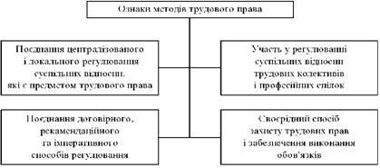 Ознаки методу трудового права