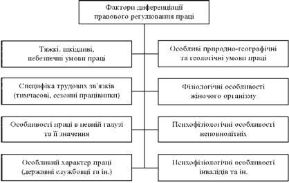 Підстави диференціації у правовому регулюванні праці