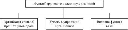 Функції трудового колективу організації