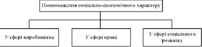 Повноваження соціально-економічного характеру