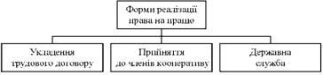 Форми реалізації права на працю