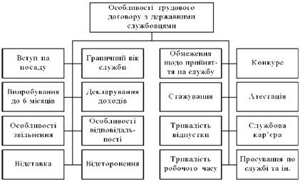 Особливості трудового договору з державними службовцями
