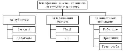 Класифікація підстав припинення трудового договору