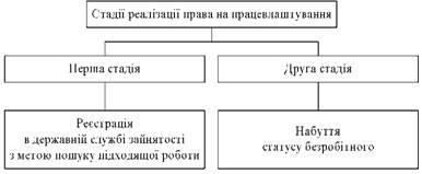 Стадії реалізації права на працевлаштування