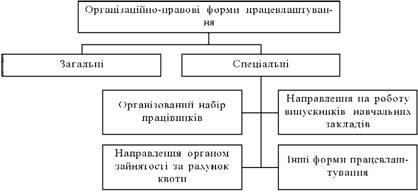 Організаційно-правові форми працевлаштування