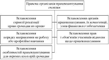 Правова організація працевлаштування